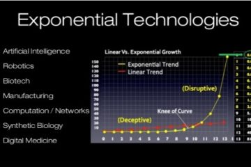 The Future of Exponential Technology
